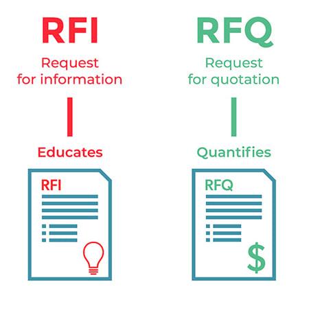 RFQ là gì